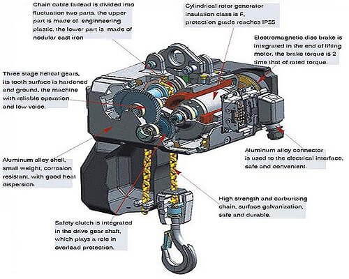 hoist gearing system