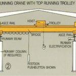 Hoist Overhead Crane Safety System