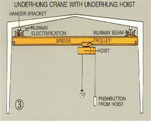 Crane Safety Operation Guides
