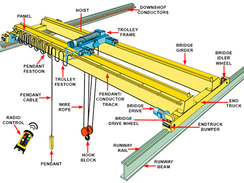 overhead crane parts of our company