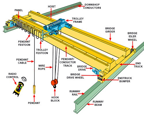 overhead bridge crane parts of details